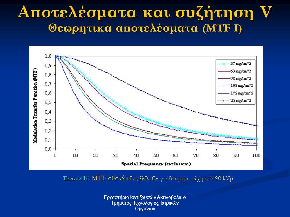 Αποτελέσματα και συζήτηση V Θεωρητικά αποτελέσματα (MTF I) Εργαστήριο Ιοντιζουσών Ακτινοβολιών Tμήματος Τεχνολογίας Ιατρικών Οργάνων Εικόνα 11:. Εικόν