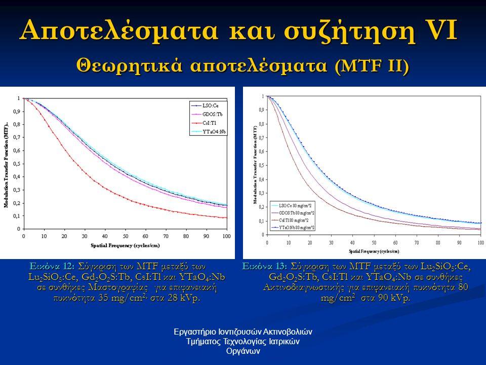 Αποτελέσματα και συζήτηση VI Θεωρητικά αποτελέσματα (MTF II) Εικόνα 12: Σύγκριση των MTF μεταξύ των Lu 2 SiO 5 :Ce, Gd 2 O 2 S:Tb, CsI:Tl και YTaO 4 :