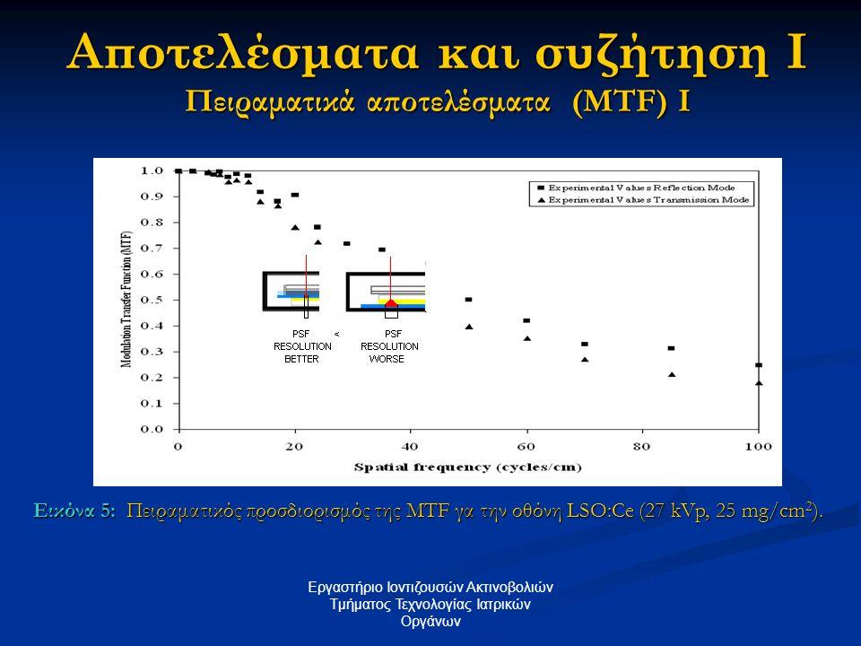 Αποτελέσματα και συζήτηση II Πειραματικά αποτελέσματα (MTF) II Εργαστήριο Ιοντιζουσών Ακτινοβολιών Tμήματος Τεχνολογίας Ιατρικών Οργάνων Εικόνα 6: Σύγκριση της MTF για τις οθόνες LSO:Ce και Kodak Min-R μέσω πειραματικής μέτρησης σε διάταξη διεύλεσης.