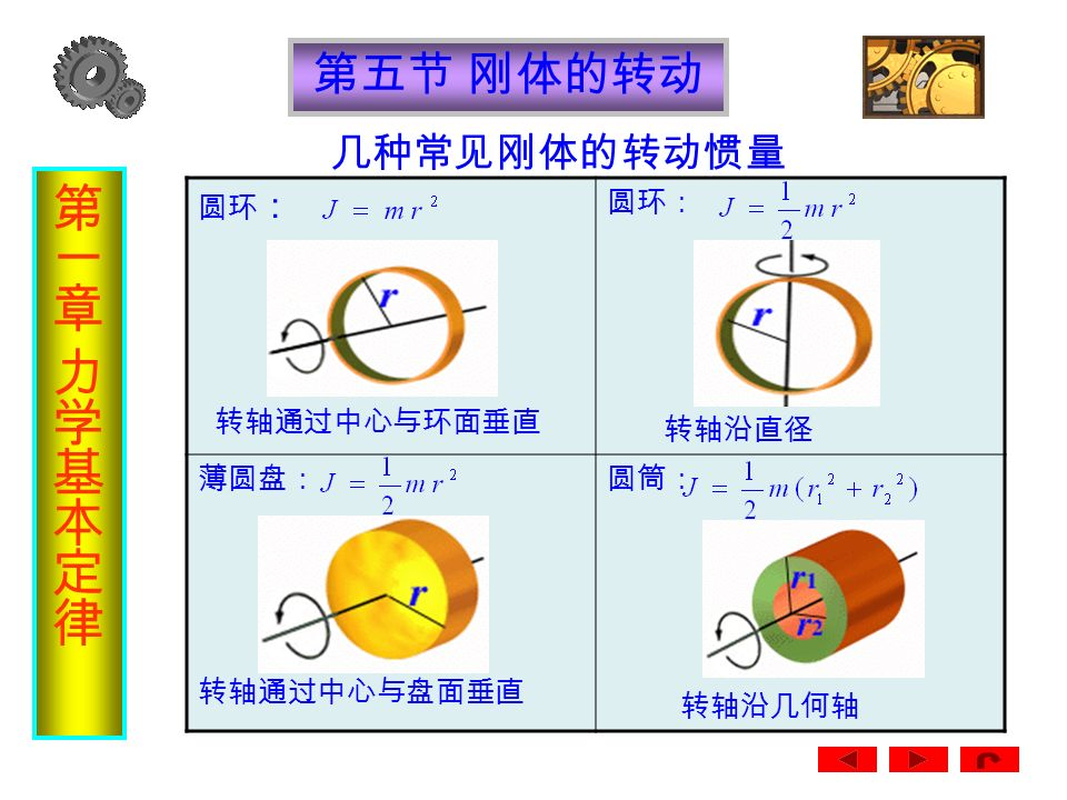 第五节 刚体的转动 b dm dx x b 当转轴通过细棒的中心时, 转动惯量为
