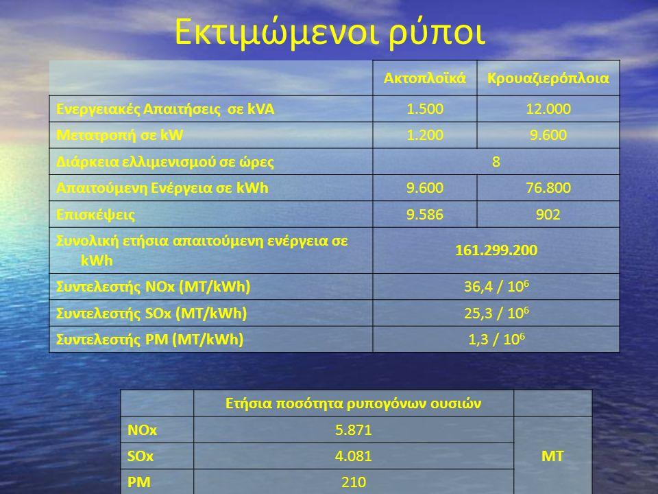 Εκτιμώμενοι ρύποι ΑκτοπλοϊκάΚρουαζιερόπλοια Ενεργειακές Απαιτήσεις σε kVA1.50012.000 Μετατροπή σε kW1.2009.600 Διάρκεια ελλιμενισμού σε ώρες8 Απαιτούμ