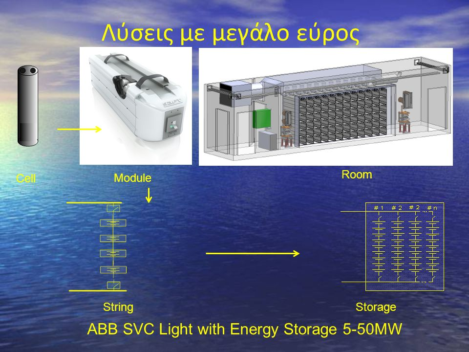 Λύσεις με μεγάλο εύρος Cell Module Room StringStorage ABB SVC Light with Energy Storage 5-50ΜW