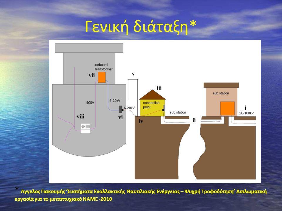 Πρακτικά προβλήματα Συχνότητα Τάση (Μ/Σ επί του πλοίου) Ασφάλεια κατά τον χειρισμό καλωδίων Υ/Τ Διαφορετικοί τύποι πλοίων, πρόσδεση - διασύνδεση