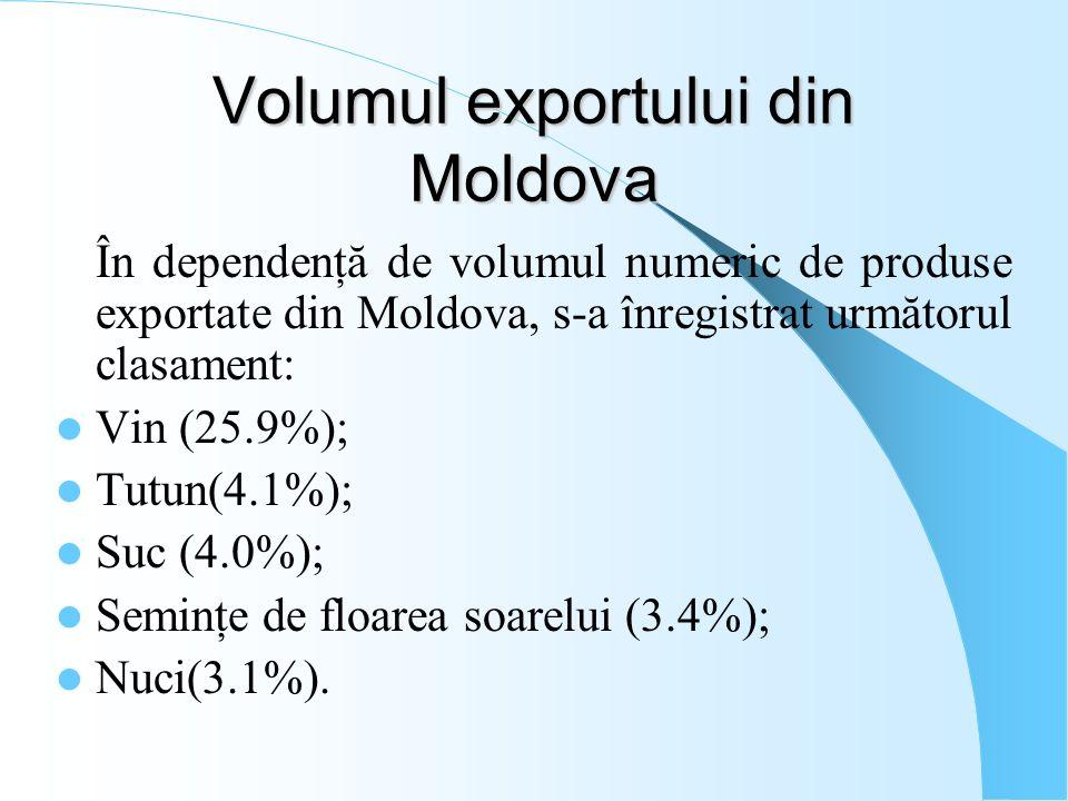 Volumul exportului din Moldova În dependenţă de volumul numeric de produse exportate din Moldova, s-a înregistrat următorul clasament: Vin (25.9%); Tu