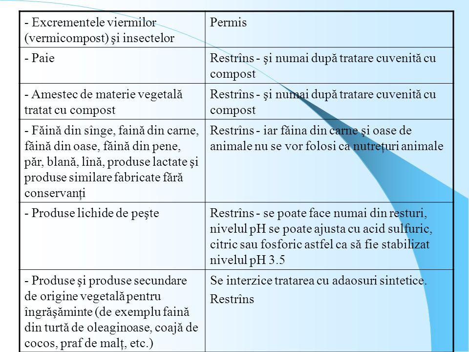 - Excrementele viermilor (vermicompost) şi insectelor Permis - PaieRestrîns - şi numai după tratare cuvenită cu compost - Amestec de materie vegetală