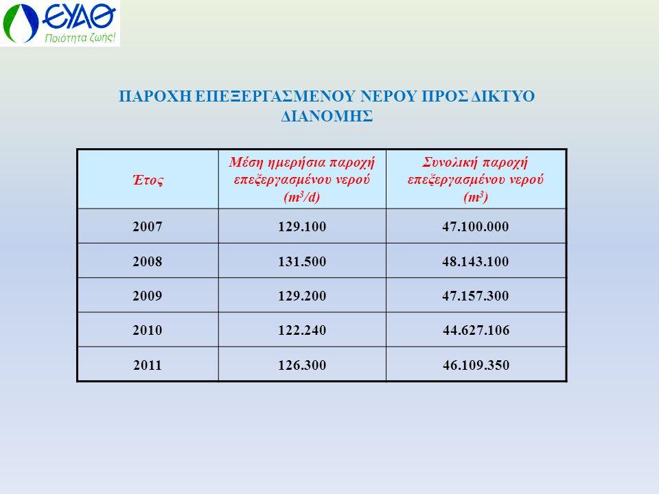 Έτος Μέση ημερήσια παροχή επεξεργασμένου νερού (m 3 /d) Συνολική παροχή επεξεργασμένου νερού (m 3 ) 2007129.10047.100.000 2008131.50048.143.100 200912