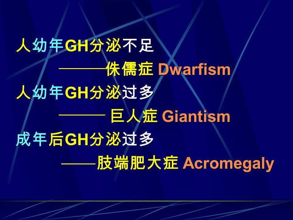 人幼年 GH 分泌不足 侏儒症 Dwarfism 人幼年 GH 分泌过多 巨人症 Giantism 成年后 GH 分泌过多 肢端肥大症 Acromegaly 人幼年 GH 分泌不足 侏儒症 Dwarfism 人幼年 GH 分泌过多 巨人症 Giantism 成年后 GH 分泌过多 肢端肥大症 Acr