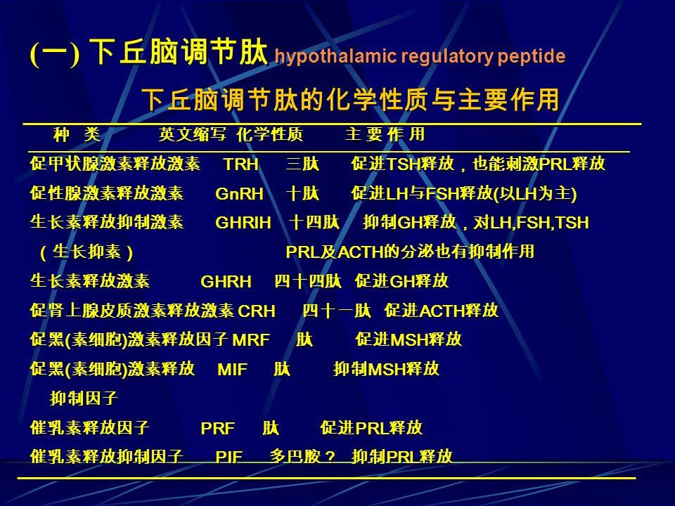 ( 一 ) 下丘脑调节肽 hypothalamic regulatory peptide 种 类 英文缩写 化学性质 主 要 作 用 促甲状腺激素释放激素 TRH 三肽 促进 TSH 释放,也能刺激 PRL 释放 促性腺激素释放激素 GnRH 十肽 促进 LH 与 FSH 释放 ( 以 LH 为主