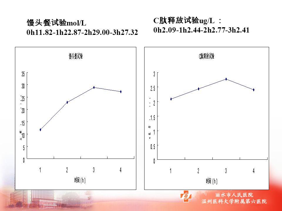 馒头餐试验 mol/L 0h11.82-1h22.87-2h29.00-3h27.32 C 肽释放试验 ug/L : 0h2.09-1h2.44-2h2.77-3h2.41