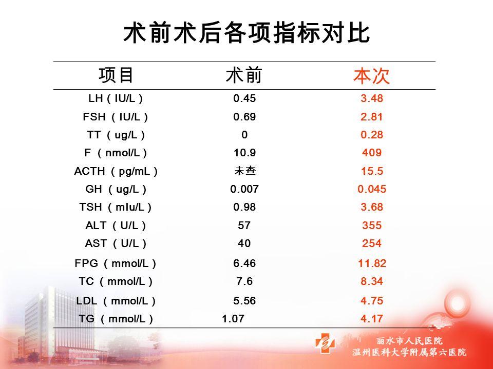 项目术前 本次 LH ( IU/L ) 0.453.48 FSH ( IU/L ) 0.692.81 TT ( ug/L ) 00.28 F ( nmol/L ) 10.9409 ACTH ( pg/mL )未查 15.5 GH ( ug/L ) 0.0070.045 TSH ( mIu/L ) 0.983.68 ALT ( U/L ) 57355 AST ( U/L ) 40254 FPG ( mmol/L ) 6.4611.82 TC ( mmol/L ) 7.68.34 LDL ( mmol/L ) 5.564.75 TG ( mmol/L ) 1.07 4.17 术前术后各项指标对比