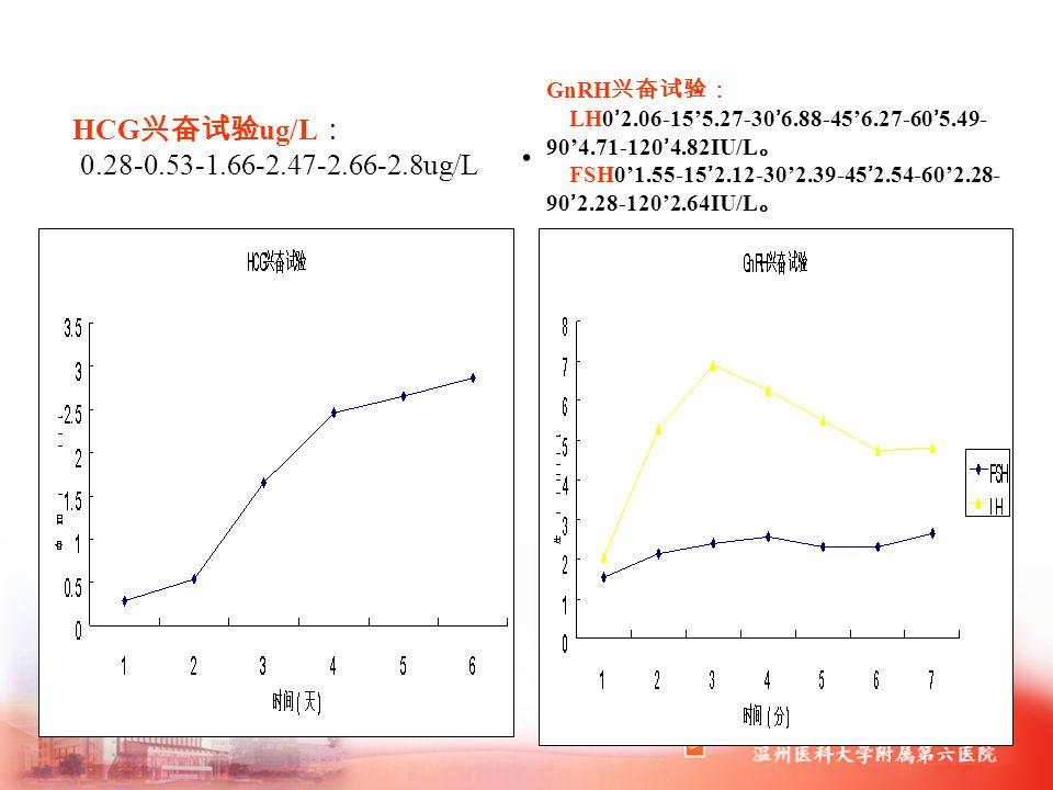 . HCG 兴奋试验 ug/L : 0.28-0.53-1.66-2.47-2.66-2.8ug/L GnRH 兴奋试验: LH0'2.06-15'5.27-30'6.88-45'6.27-60'5.49- 90'4.71-120'4.82IU/L 。 FSH0'1.55-15'2.12-30'2.39-45'2.54-60'2.28- 90'2.28-120'2.64IU/L 。