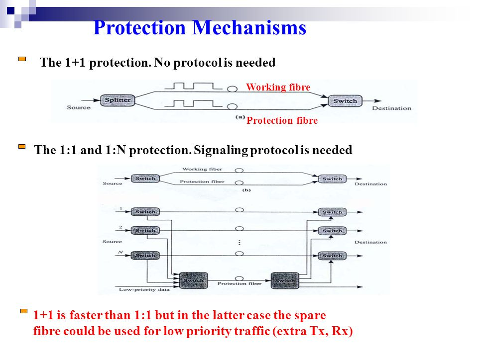 Protection Mechanisms The 1+1 protection.
