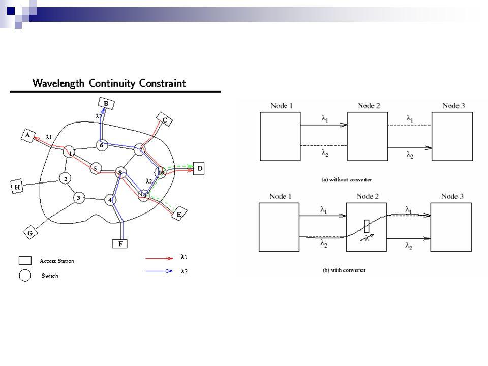 4 Μετατροπέας μηκών κύματος (wavelength converter) : λειτουργικότητα και χαρακτηριστικά Ένας ιδανικός μετατροπέας μηκών κύματος έχει τα ακόλουθα χαρακτηριστικά: - διαφάνεια στους ρυθμούς bit και στις διαμορφώσεις σημάτων - ταχύς χρόνος προετοιμασίας του μήκους κύματος εξόδου - μετατροπή τόσο στα κοντύτερα όσο και στα μακρύτερα μήκη κύματος - δυνατότητα για ίδια μήκη κύματος εισόδου και εξόδου (όχι μετατροπή) - αναισθησία στην πόλωση των σημάτων εισόδου - low-chirp σήμα εξόδου με υψηλό λόγο 'απόσβεσης' και πολύ μεγάλο λόγο σήματος-προς-θόρυβο σήματος-προς-θόρυβο - απλή υλοποίηση