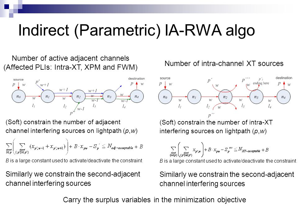 (Soft) constrain the number of adjacent channel interfering sources on lightpath (p,w) B is a large constant used to activate/deactivate the constraint Similarly we constrain the second-adjacent channel interfering sources Indirect (Parametric) IA-RWA algo Number of active adjacent channels (Affected PLIs: Intra-XT, XPM and FWM) (Soft) constrain the number of intra-XT interfering sources on lightpath (p,w) B is a large constant used to activate/deactivate the constraint Similarly we constrain the second-adjacent channel interfering sources Number of intra-channel XT sources Carry the surplus variables in the minimization objective
