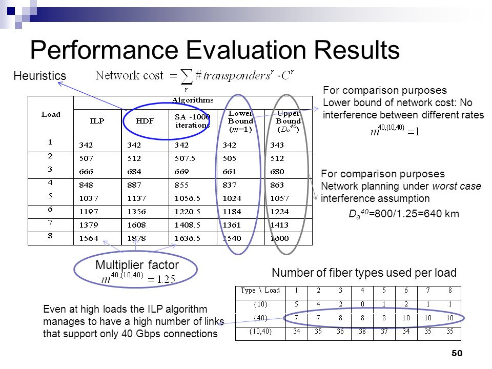 50 Even at high loads the ILP algorithm manages to have a high number of links that support only 40 Gbps connections Performance Evaluation Results Multiplier factor Number of fiber types used per load For comparison purposes Lower bound of network cost: No interference between different rates For comparison purposes Network planning under worst case interference assumption D a 40 =800/1.25=640 km Heuristics