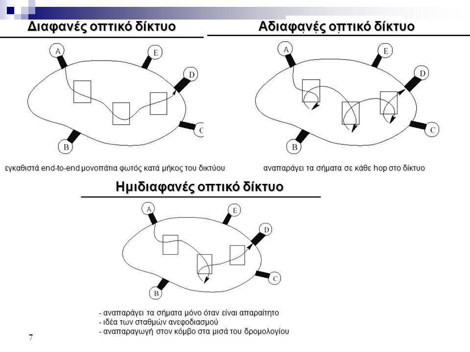 7 Διαφανές οπτικό δίκτυο Αδιαφανές οπτικό δίκτυο εγκαθιστά end-to-end μονοπάτια φωτός κατά μήκος του δικτύου αναπαράγει τα σήματα σε κάθε hop στο δίκτυο Ημιδιαφανές οπτικό δίκτυο - αναπαράγει τα σήματα μόνο όταν είναι απαραίτητο - ιδέα των σταθμών ανεφοδιασμού - αναπαραγωγή στον κόμβο στα μισά του δρομολογίου