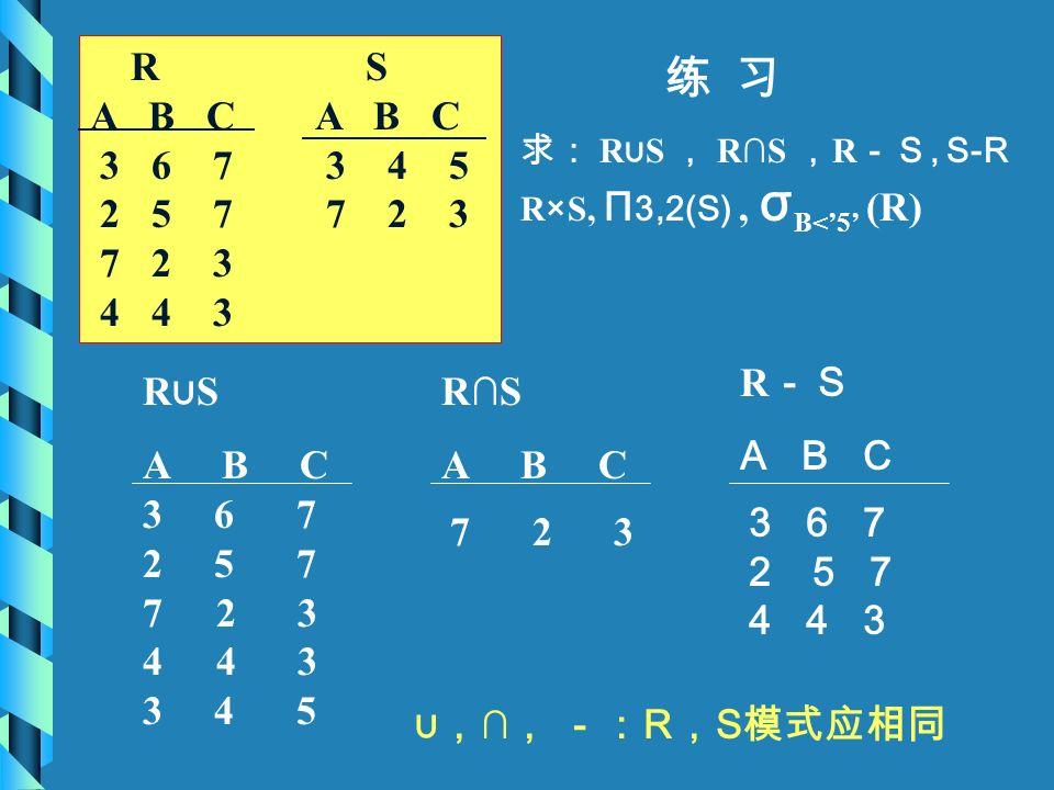 练 习 R S A B C 3 6 7 3 4 5 2 5 7 7 2 3 7 2 3 4 4 3 求: R ∪ S , R∩S , R -S, S-R R×S, Π 3,2(S), σ B<'5' (R) 3 6 7 2 5 7 7 2 3 4 4 3 3 4 5 7 2 3 3 6 7 2 5
