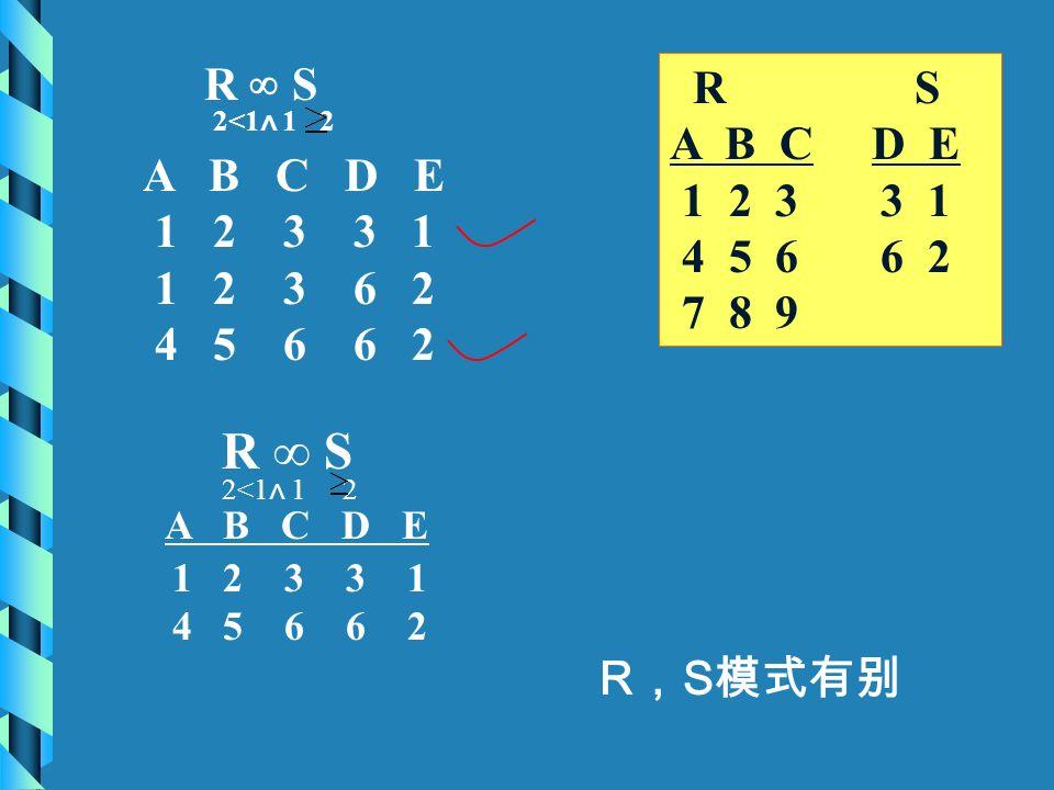 R S A B C D E 1 2 3 3 1 4 5 6 6 2 7 8 9 R ∞ S A B C D E 1 2 3 3 1 1 2 3 6 2 4 5 6 6 2 R , S 模式有别 2<1 ∧ 1 2 A B C D E 1 2 3 3 1 4 5 6 6 2 2<1 ∧ 1 2 R ∞