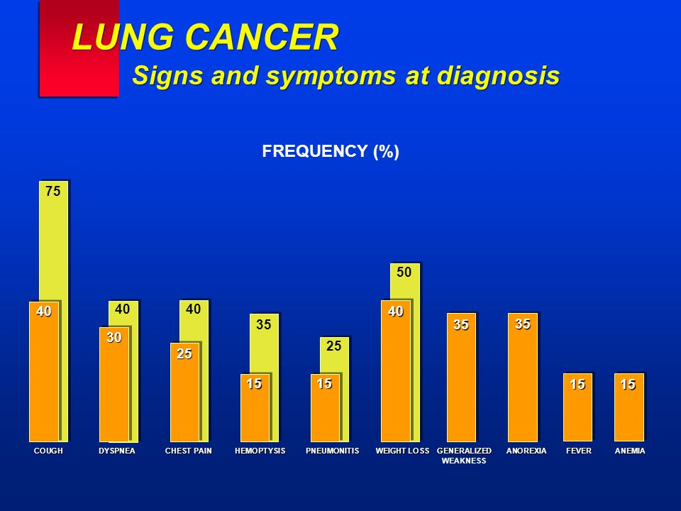 LUNG CANCER Signs and symptoms at diagnosis FREQUENCY (%) COUGH DYSPNEA CHEST PAIN HEMOPTYSIS PNEUMONITIS WEIGHT LOSS GENERALIZED ANOREXIA FEVERANEMIA