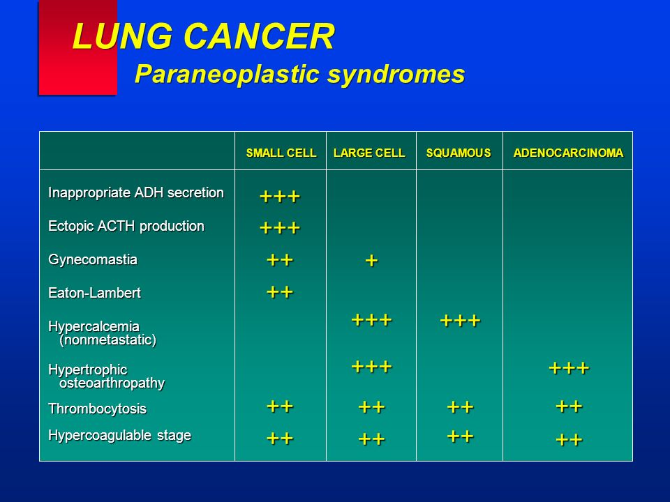 LUNG CANCER Paraneoplastic syndromes Inappropriate ADH secretion Ectopic ACTH production GynecomastiaEaton-LambertHypercalcemia (nonmetastatic) (nonme