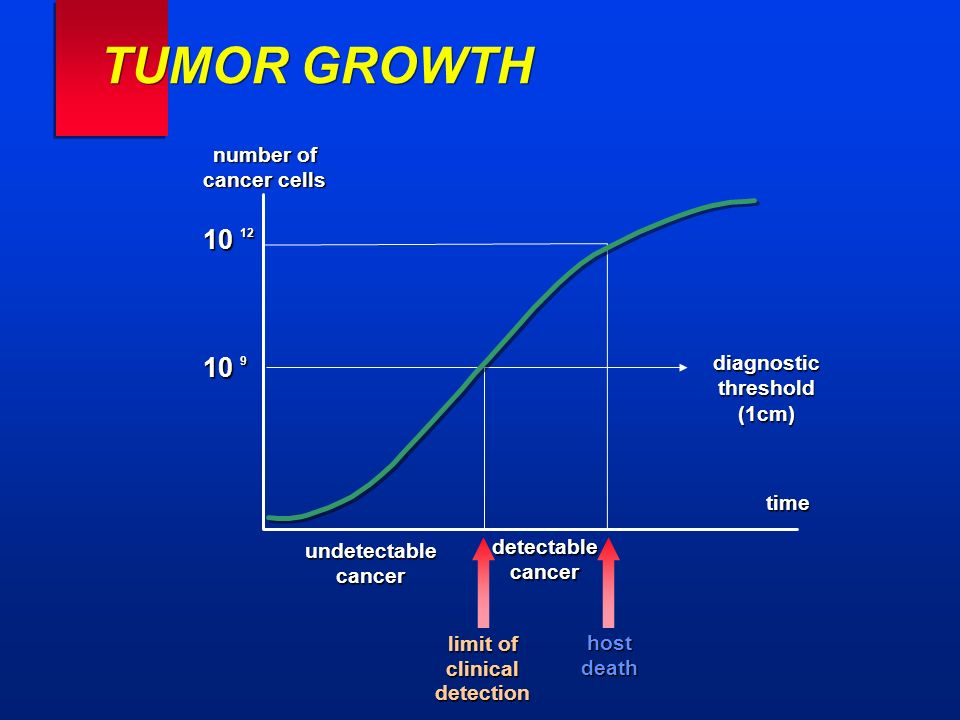 TUMOR GROWTH number of cancer cells diagnosticthreshold(1cm) time undetectablecancer detectablecancer limit of clinicaldetection hostdeath 10 12 10 9