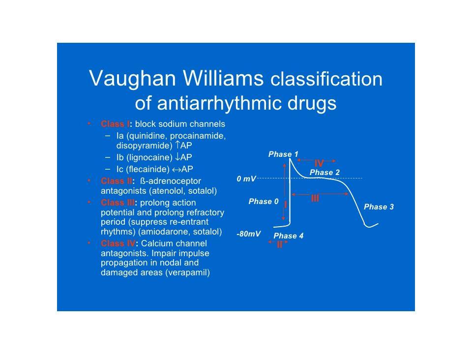 Digoxin – General Facts (δακτυλίτιδα) Half-life: 36 ώρες Κυρίως νεφρική απέκκριση Σημαντικές αλληλεπιδράσεις με φάρμακα Verapamil Quinidine Amiodarone Propafenone Digibind & Digifab Digibind/fab use impacts digoxin levels