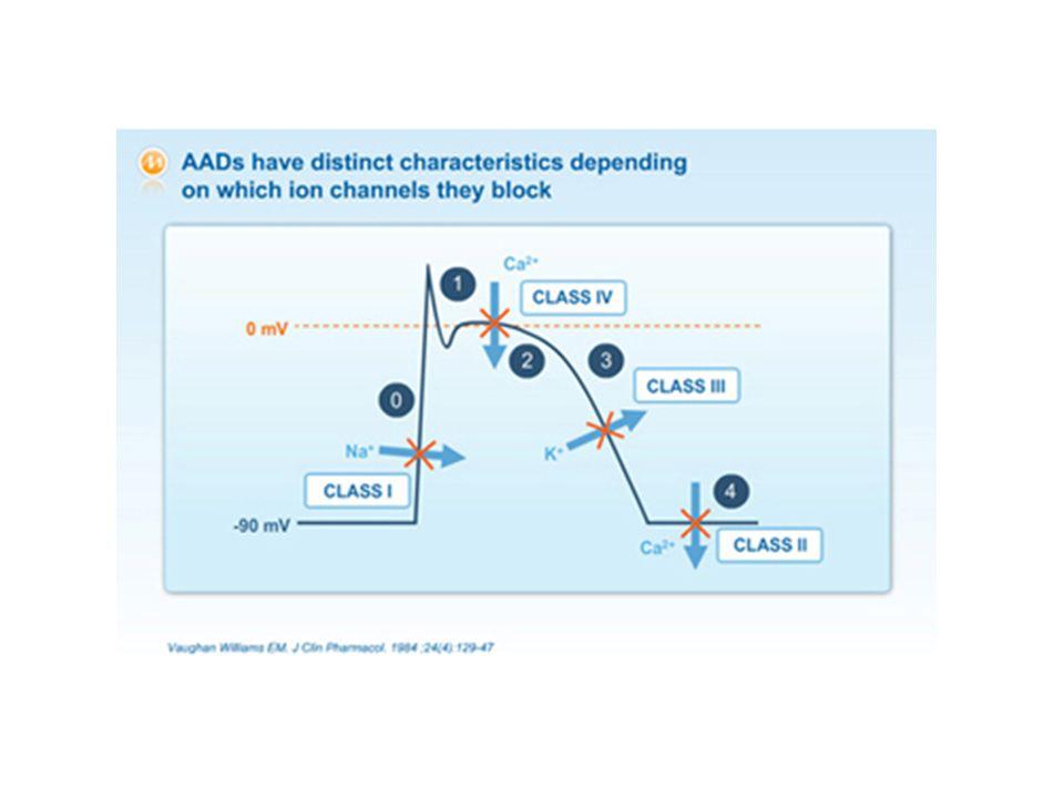 Digoxin Επιβραδύνει την καρδιακή συχνότητα και την αγωγή στον Κκ κόμβο Aναστολή Να/Κ ATPασης Παρασυμπαθητικομιμητική δράση Ενδείκνυται στην κολπική μαρμαρυγή (Rapid Atrial Fibrillation )Atrial Fibrillation Φόρτιση(δακτυλιδισμός) – First Dose: 0.5 mg IV – Second and Third Dose: 0.25 mg IV q6h for 2 doses Διατήρηση – Dose: 0.125 to 0.375 mg IV or PO qd – Θεραπευτικά επίπεδα