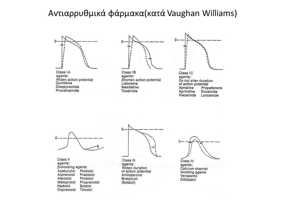 Digoxin(παρενέργειες) Digoxin(παρενέργειες) Adverse Effects Γαστρεντερικές Αρρυθμίες-ecg changes (ST depression, T wave inversion) Κεντρικό νευρικό σύστημα Διαταραχές όρασης ΤΟΞΙΚΟΣ ΔΑΚΤΥΛΙΔΙΣΜΟΣ(δηλητηρίαση) Μέτρηση επιπέδων δακτυλίτιδας(1-2ng/ml θεραπευτικά)