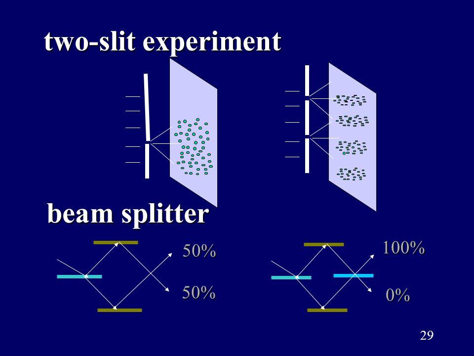 29 beam splitter two-slit experiment 50%50% 100%0%
