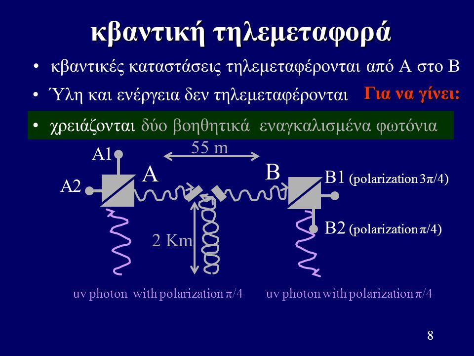 8 κβαντικές καταστάσεις τηλεμεταφέρονται από A στο B B Ύλη και ενέργεια δεν τηλεμεταφέρονται χρειάζονται δύο βοηθητικά εναγκαλισμένα φωτόνια A A1 A2 B