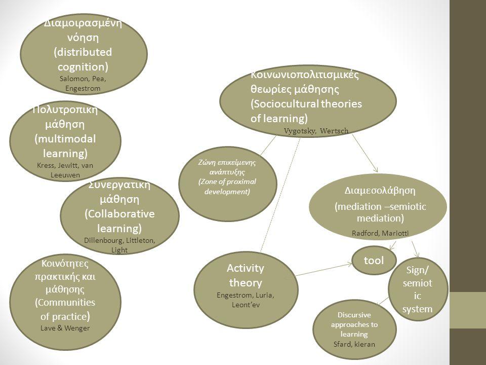 Κονστρακτιονισμός (constructionism) Papert, Harel, Kafai & Resnick Μικρόκοσμος (microworld) Μισοψημένος μικρόκοσμος (half-baked microworld) Kynigos Βελτιώσιμα οριακά αντικείμενα (boundary- objects) Kynigos, Psycharis, Ενσώματη μάθηση (embodied learning) Nunez, Lakoff, Johnson Εγκαθιδρυμένη μάθηση (situated learning) Lave & Wenger, Hoyles & Noss Κοινωνικός εποικοδομισμός (social constructivism) Ernest Κονστρουκτιβισμός (constructivism) Piaget, Bruner, Dewey Γνωστικές σκαλωσιές (scaffolding ) Διερευνητική/α ανακαλυπτική μάθηση (Inquiry learning) Problem based learning Barrows, Hmelo-Silver