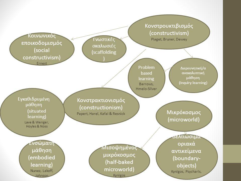Εργαλειακή γένεση (Instrumental genesis) Verillon & Rabardel, Guin & Trouche Instrumentalisat ion Instrumentation Εργαλειακή ενορχήστρωση (instrumental orchestration) Drijvers Θεωρία διασυνδεσιμότητας (Connevtivism ) Siemmens,