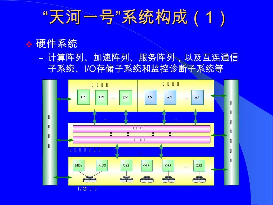 天河一号 系统构成( 2 )  计算阵列 – 2560 个计算结点 ; – 每个计算结点集成 2 个 Intel CPU ,配 32GB 内存 。  加速阵列 – 2560 个加速结点; – 每个加速结点含 2 个 AMD GPU 、 2GB 显存 。  服务阵列 – 512 个服务结点 ; – 每个服务结点含 2 个 Intel EP CPU 、 32GB 内存 。 图