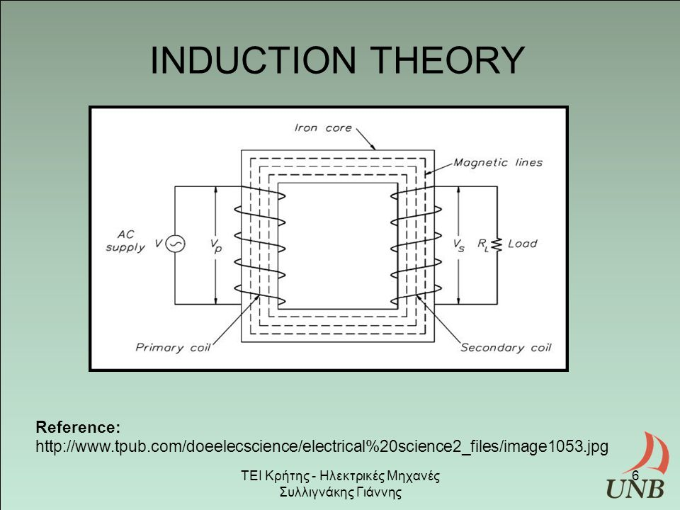 Reference: http://www.tpub.com/doeelecscience/electrical%20science2_files/image1053.jpg INDUCTION THEORY ΤΕΙ Κρήτης - Ηλεκτρικές Μηχανές Συλλιγνάκης Γιάννης 6