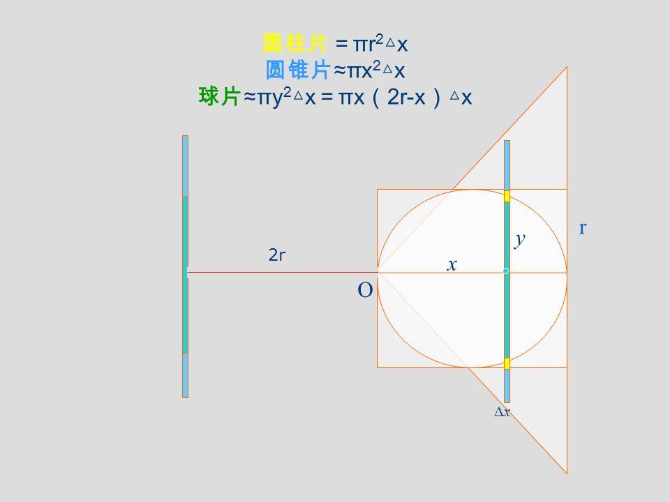 圆柱片= πr 2 △ x 圆锥片 ≈πx 2 △ x 球片 ≈πy 2 △ x = πx ( 2r-x )△ x O ΔxΔx x r y 2r