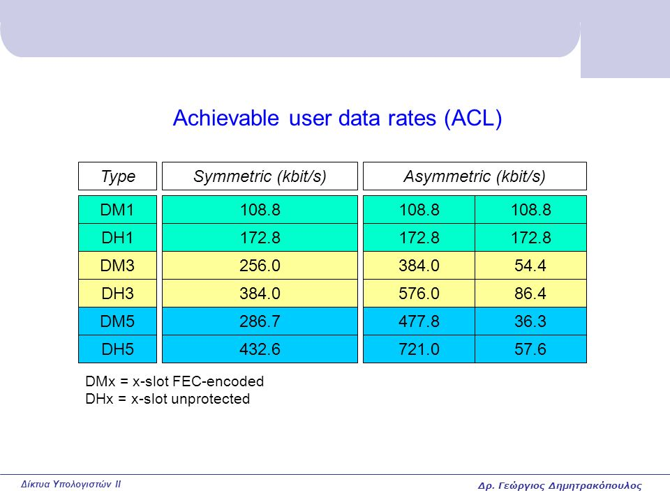 Δίκτυα Υπολογιστών II Achievable user data rates (ACL) Type DM1 DH1 DM3 DH3 DM5 DH5 Symmetric (kbit/s) 108.8 172.8 256.0 384.0 286.7 432.6 Asymmetric (kbit/s) 108.8 172.8 384.0 576.0 477.8 721.0 108.8 172.8 54.4 86.4 36.3 57.6 DMx = x-slot FEC-encoded DHx = x-slot unprotected Δρ.