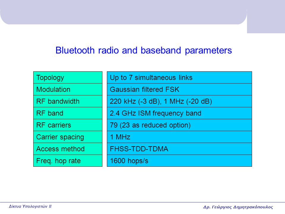 Δίκτυα Υπολογιστών II Bluetooth radio and baseband parameters TopologyUp to 7 simultaneous links ModulationGaussian filtered FSK RF bandwidth220 kHz (-3 dB), 1 MHz (-20 dB) RF band2.4 GHz ISM frequency band RF carriers79 (23 as reduced option) Carrier spacing1 MHz Access methodFHSS-TDD-TDMA Freq.