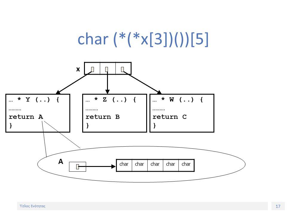 17 Τίτλος Ενότητας char (*(*x[3])())[5] A … * Y (..) { ……… return A } … * W (..) { ……… return C } … * Z (..) { ……… return B } char x