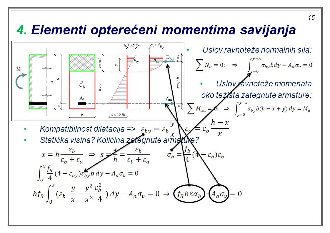 Uslov ravnoteže normalnih sila: Uslov ravnoteže momenata oko težišta zategnute armature: Kompatibilnost dilatacija => Statička visina? Količina zategn