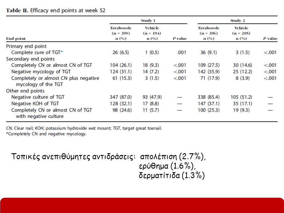 Tavaborole 5% / KERYDIN Τοπικώς εφαρμοζόμενο διάλυμα FDA έγκριση: Ιούλιος 2014 Ένδειξη: ονυχομυκητίαση από T.rubrum ή T.mentagrophytes Εφαρμογή άπαξ ημερησίως για 48 εβδ.