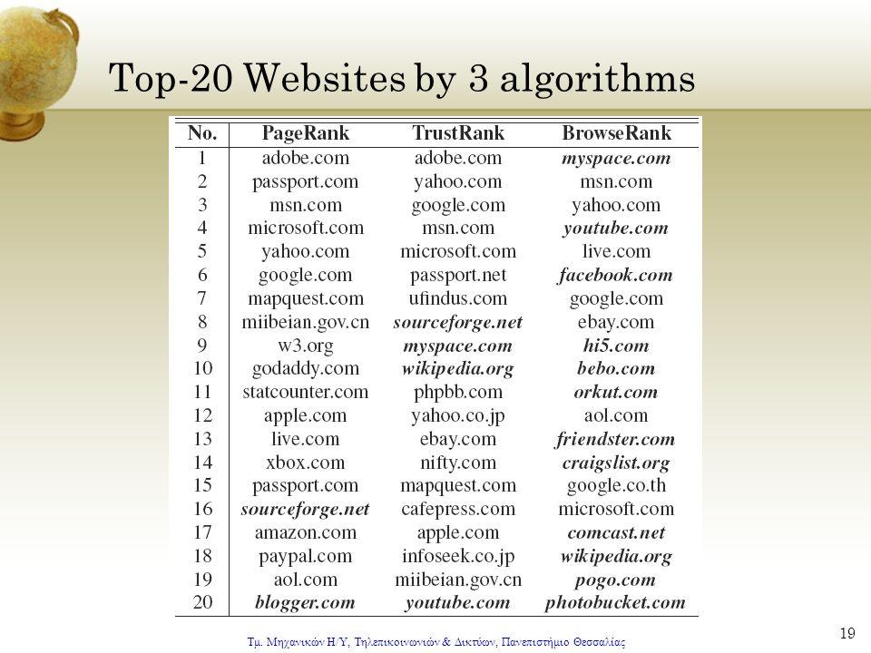 Τμ. Μηχανικών Η/Υ, Τηλεπικοινωνιών & Δικτύων, Πανεπιστήμιο Θεσσαλίας 19 Top-20 Websites by 3 algorithms