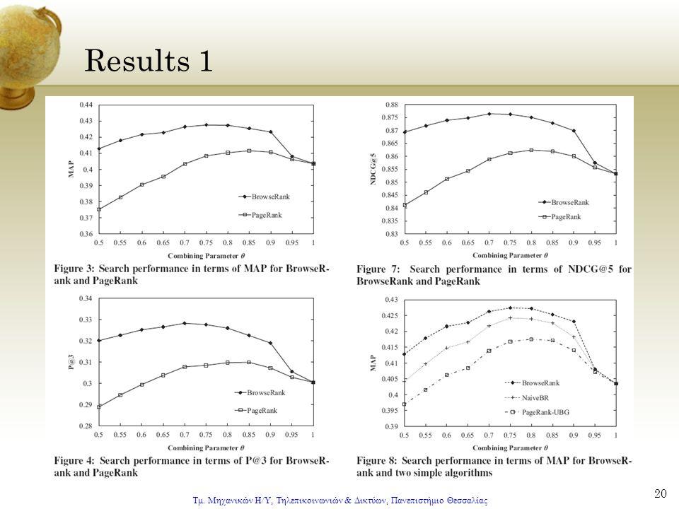 Τμ. Μηχανικών Η/Υ, Τηλεπικοινωνιών & Δικτύων, Πανεπιστήμιο Θεσσαλίας 20 Results 1