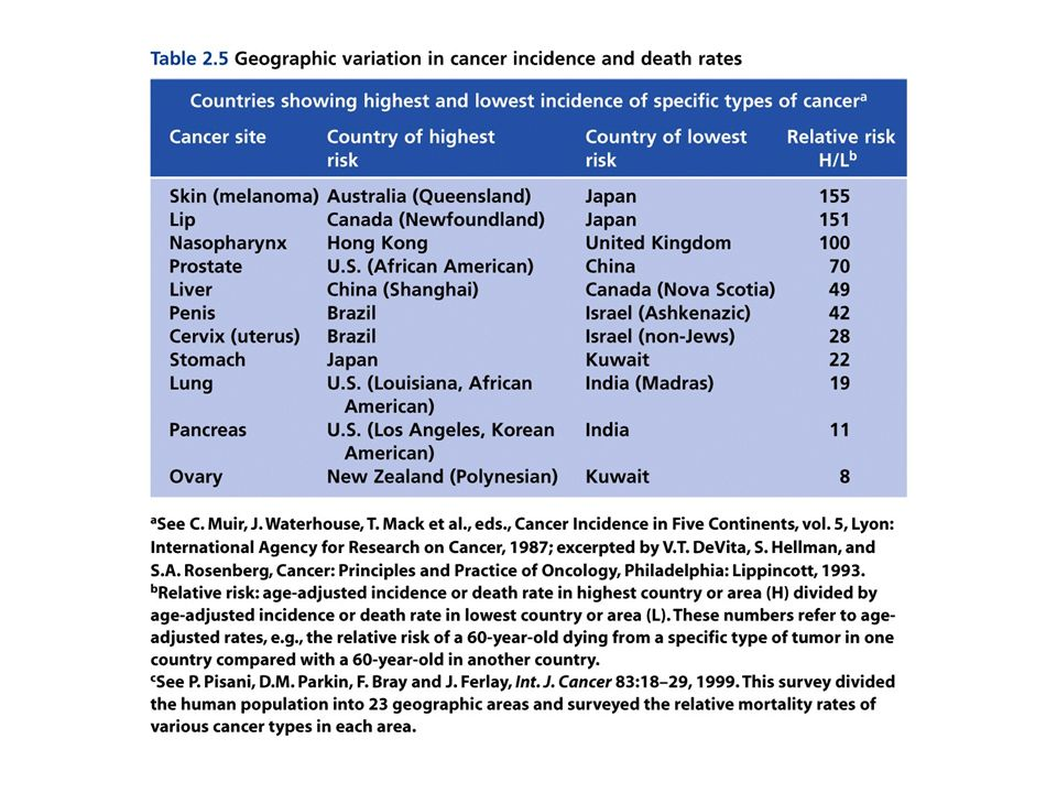 Figure 6.14 The Biology of Cancer (© Garland Science 2007)