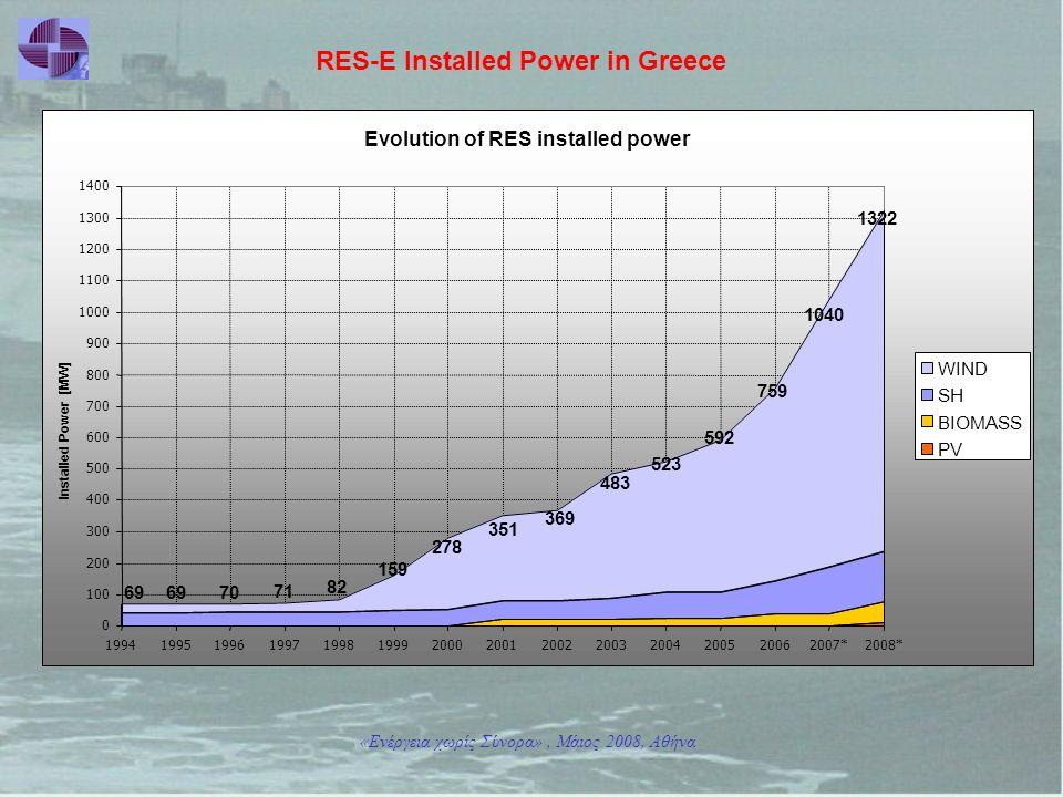«Ενέργεια χωρίς Σύνορα», Μάιος 2008, Αθήνα RES-E Installed Power in Greece