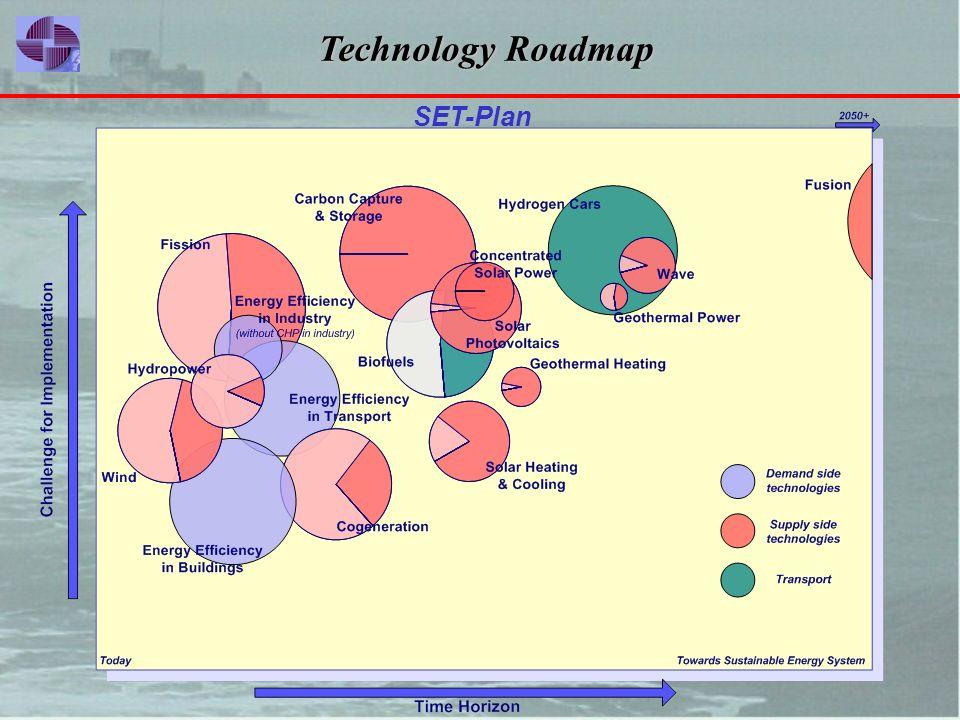 «Ενέργεια χωρίς Σύνορα», Μάιος 2008, Αθήνα SET-Plan Technology Roadmap Technology Roadmap