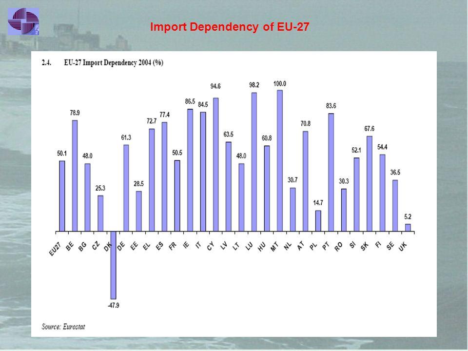 «Ενέργεια χωρίς Σύνορα», Μάιος 2008, Αθήνα Import Dependency of EU-27