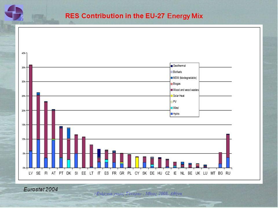 «Ενέργεια χωρίς Σύνορα», Μάιος 2008, Αθήνα Eurostat 2004 RES Contribution in the EU-27 Energy Mix