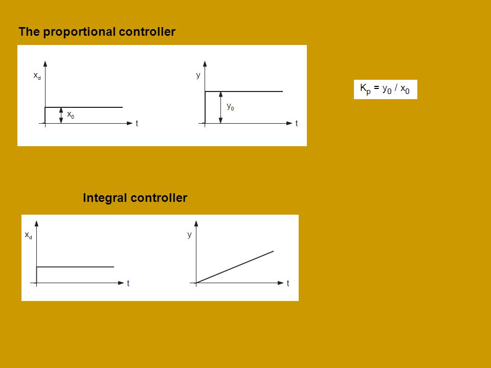 P I controller The reset time is a function of proportional gain Kp as the rate of change of the manipulated variable is faster for a greater gain.
