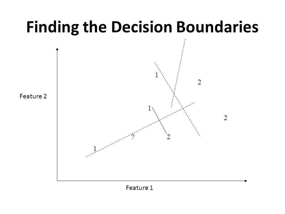 Finding the Decision Boundaries 1 1 1 2 2 2 Feature 1 Feature 2 ?