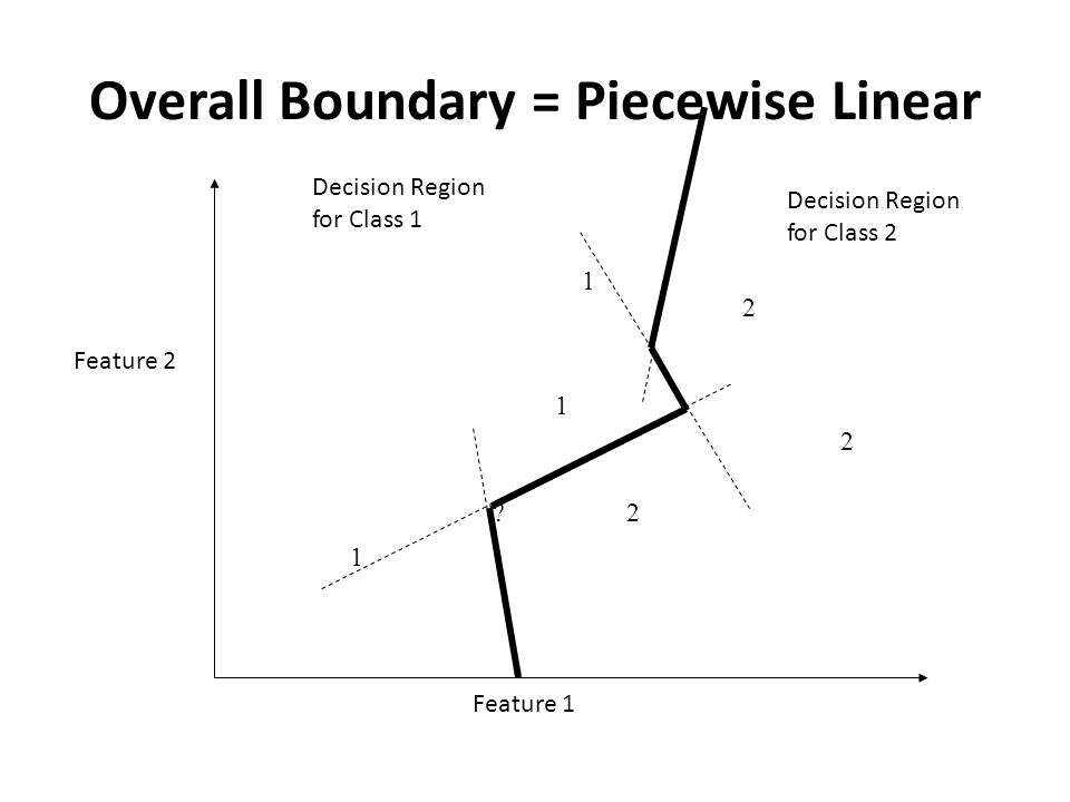 Overall Boundary = Piecewise Linear 1 1 1 2 2 2 Feature 1 Feature 2 .